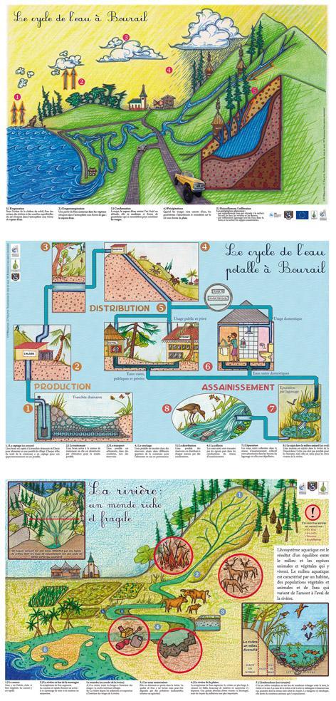 Posters pour le Conseil de l'eau de la Néra à Bourail